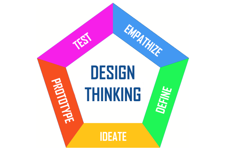 Design Thinking op de Universiteit Leiden